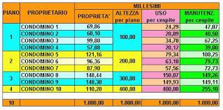 Le Tabelle Millesimali Cc Home Solution Amministratore